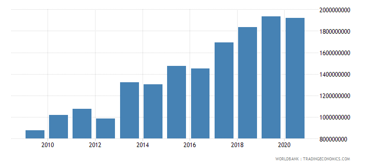 bhutan final consumption expenditure current us$ wb data
