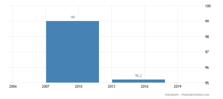 bhutan firms formally registered when operations started percent of firms wb data