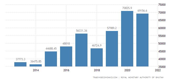 Bhutan Fiscal Expenditure
