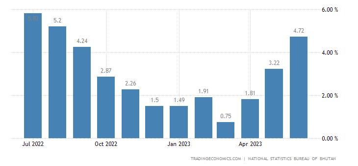 Bhutan Food Inflation