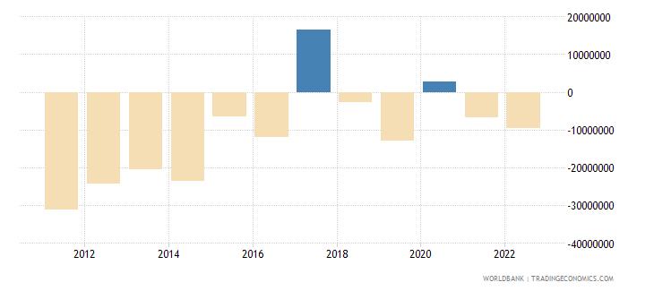 bhutan foreign direct investment net bop current us$ wb data