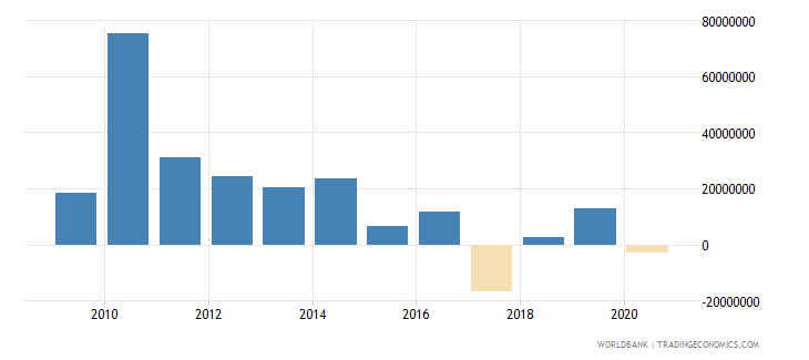 bhutan foreign direct investment net inflows bop us dollar wb data