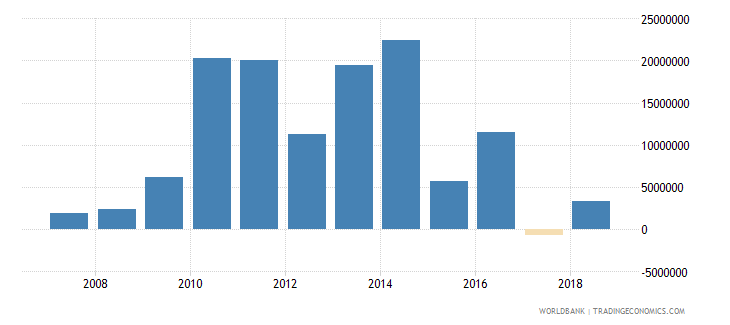 bhutan foreign direct investment net inflows in reporting economy drs us dollar wb data