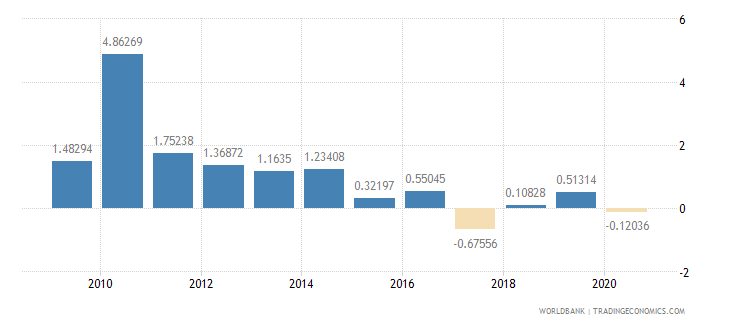 bhutan foreign direct investment net inflows percent of gdp wb data