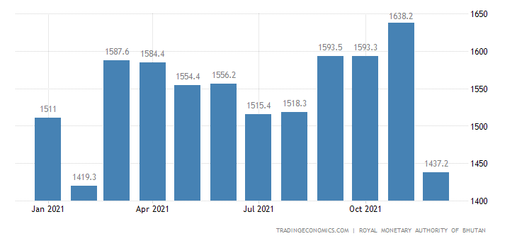 Bhutan Foreign Exchange Reserves