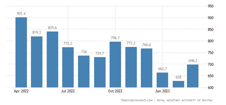 Bhutan Foreign Exchange Reserves
