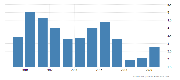 bhutan forest rents percent of gdp wb data