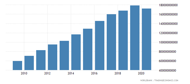 bhutan gdp at market prices linked series current lcu wb data