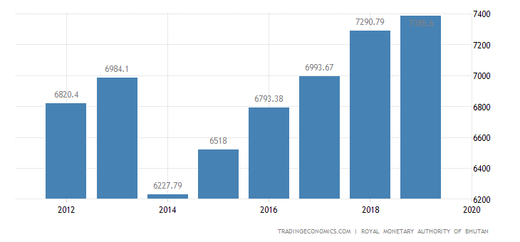 Bhutan GDP From Agriculture