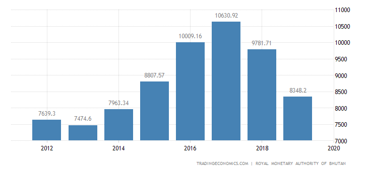 Bhutan GDP From Construction