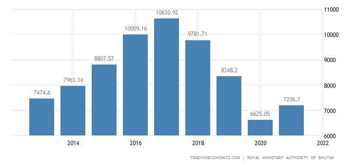 Bhutan GDP From Construction