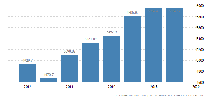 Bhutan GDP From Manufacturing