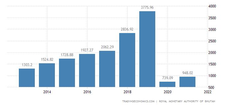 Bhutan GDP From Mining