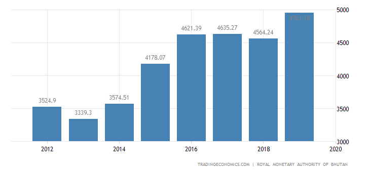 Bhutan GDP From Public Administration