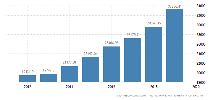Bhutan GDP From Services