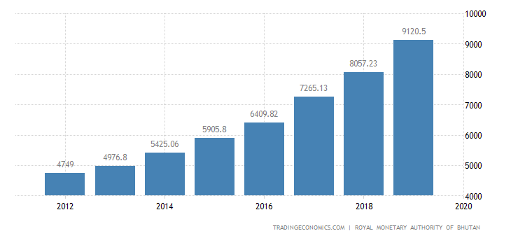 Bhutan GDP From Transport