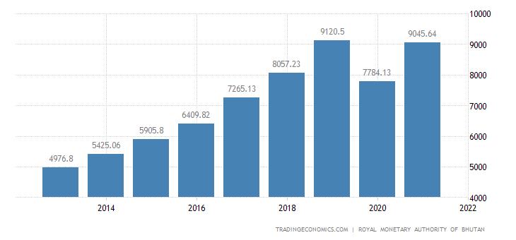 Bhutan GDP From Transport