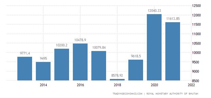 Bhutan GDP From Utilities