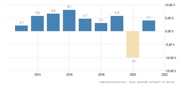 Bhutan GDP Annual Growth Rate