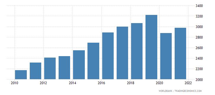 bhutan gdp per capita constant 2000 us dollar wb data