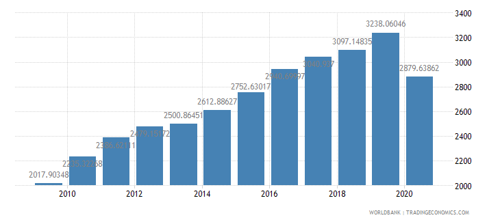 bhutan gdp per capita constant 2000 us dollar wb data