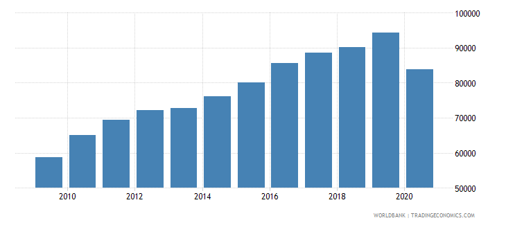 bhutan gdp per capita constant lcu wb data