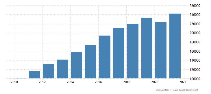 bhutan gdp per capita current lcu wb data