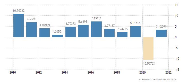 bhutan gdp per capita growth annual percent wb data