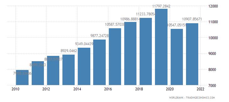 bhutan gdp per capita ppp constant 2005 international dollar wb data