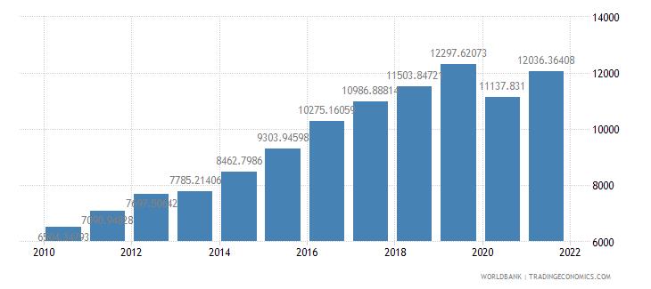 bhutan gdp per capita ppp us dollar wb data