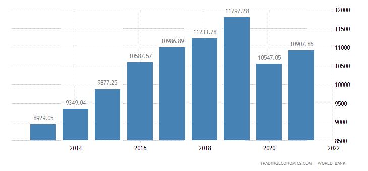 Bhutan GDP per capita PPP