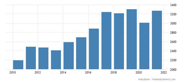 bhutan gdp per capita us dollar wb data