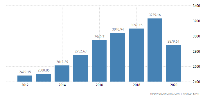 Bhutan GDP per capita