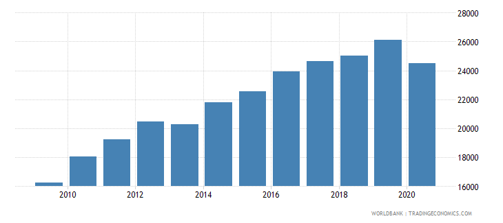 bhutan gdp per person employed constant 1990 ppp $ wb data