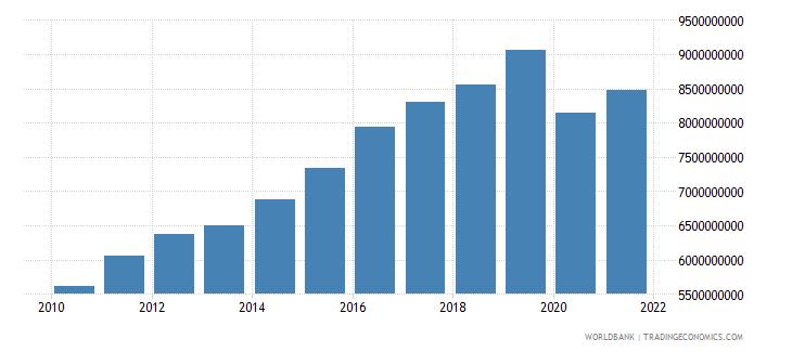 bhutan gdp ppp constant 2005 international dollar wb data