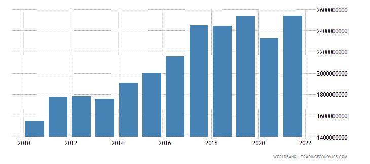 bhutan gdp us dollar wb data