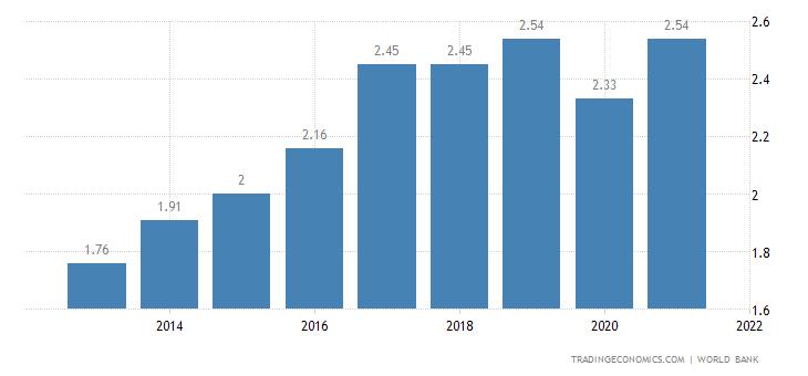 Bhutan GDP
