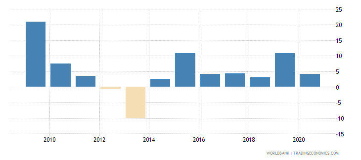 bhutan general government final consumption expenditure annual percent growth wb data