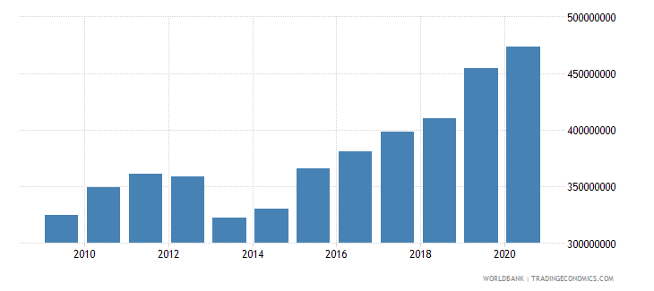 bhutan general government final consumption expenditure constant 2000 us dollar wb data