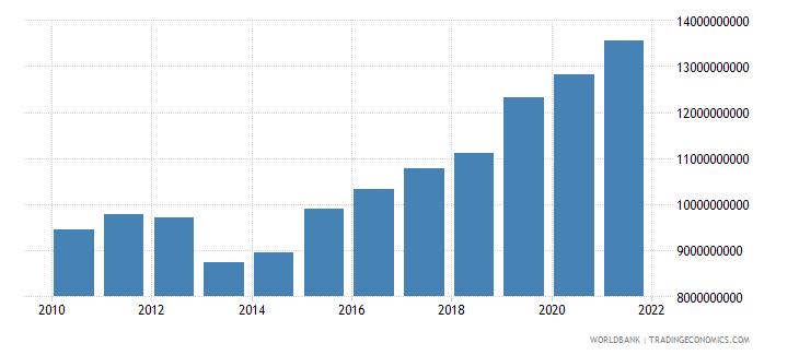 bhutan general government final consumption expenditure constant lcu wb data