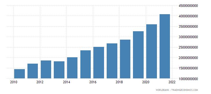 bhutan general government final consumption expenditure current lcu wb data