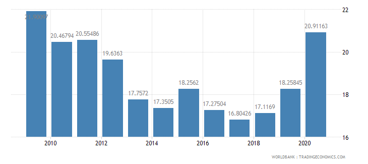 bhutan general government final consumption expenditure percent of gdp wb data