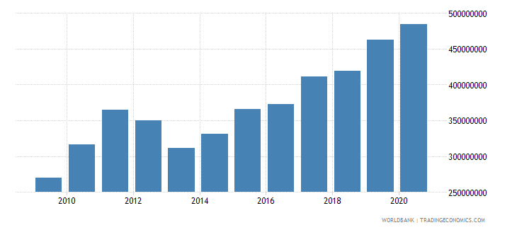 bhutan general government final consumption expenditure us dollar wb data