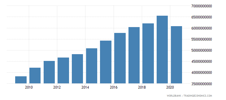 bhutan gni constant lcu wb data