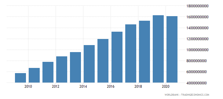 bhutan gni current lcu wb data
