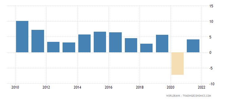 bhutan gni growth annual percent wb data