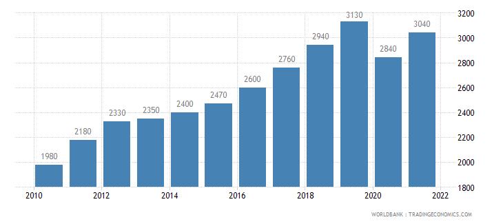 bhutan gni per capita atlas method us dollar wb data