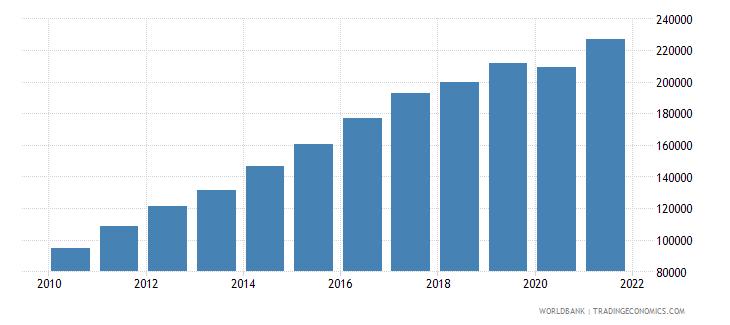 bhutan gni per capita current lcu wb data