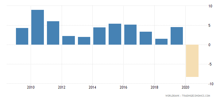 bhutan gni per capita growth annual percent wb data