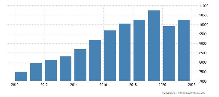 bhutan gni per capita ppp constant 2011 international $ wb data